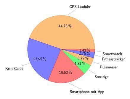Verteilung der eingesetzten Geräte auf die verschiedenen Geräteklassen