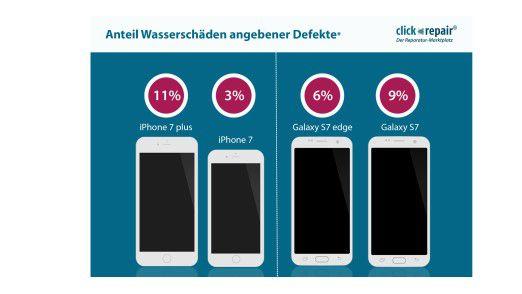 Das iPhone 7 Plus fällt häufiger durch Wasserschäden aus als das herkömmliche Modell.