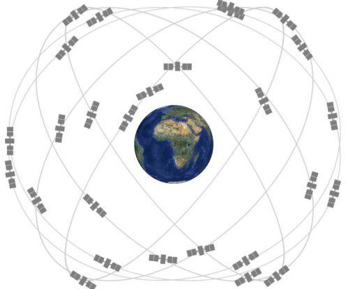 Das GPS-Satellitennetz rund um die Erde.