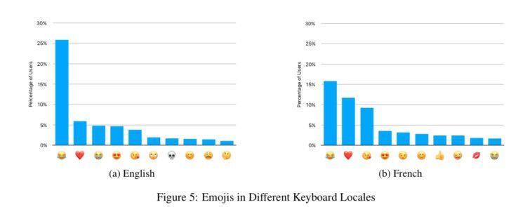 Franzosen mögen offensichtlich andere Emojis als Amerikaner.