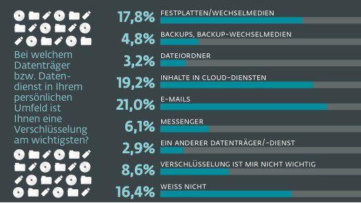 Am ehesten verschlüsseln die Deutschen im privaten Umfeld noch ihre E-Mails.