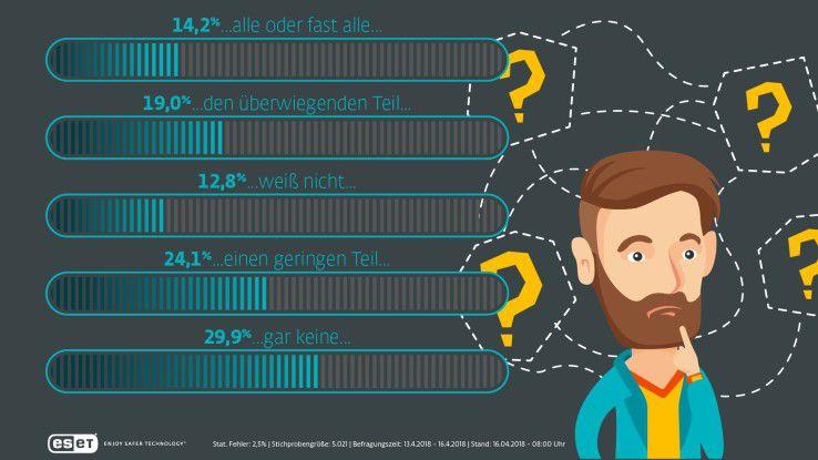 Verschlüsselung-Muffel: Bei den meisten Usern ist der Zugang zu den privaten Daten offen wie ein Scheunentor.