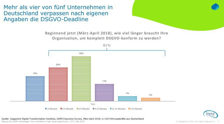 Mehr als vier von fünf Unternehmen in Deutschland verpassen die DSGVO-Deadline.
