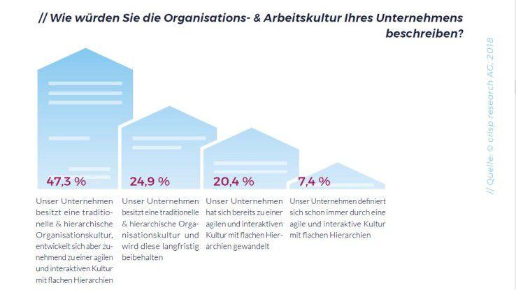 Organisations- und Arbeitskultur in Unternehmen