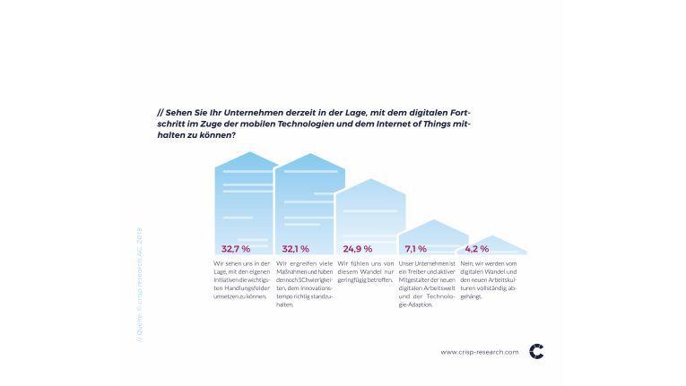 Abgehängt von der Digitalisierung? Viele der befragten Unternehmen fühlen sich von der Innovationsgeschwindigkeit überfordert.