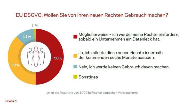 38 Prozent der befragten Deutschen wollen laut der Veritas-Umfrage von ihren Datenschutzrechten Gebrauch machen.