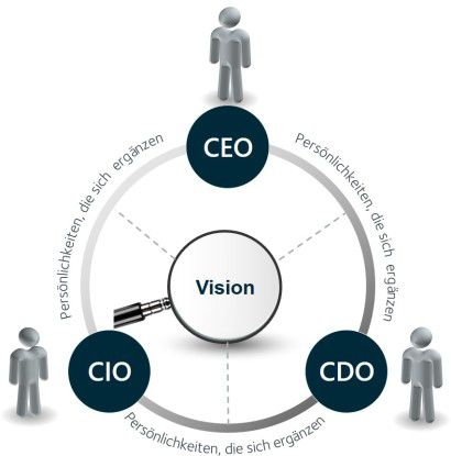 Das Führungsteam der Digitalen Transformation