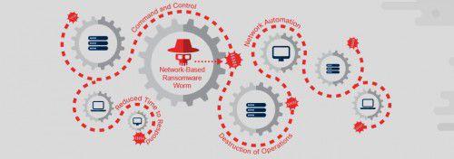 Cisco - Security - Hackerangriffe werden mächtiger