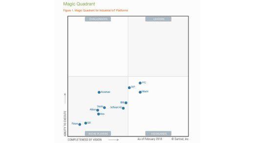 Gähnende Leere auf den vorderen Rängen des Gartner Magic Quadrant IIoT-Plattformen 2018