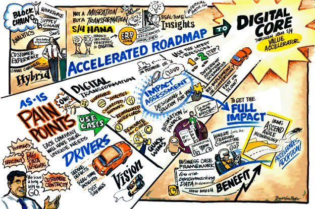 IBM & SAP - Roadmap - Digitale Transformation