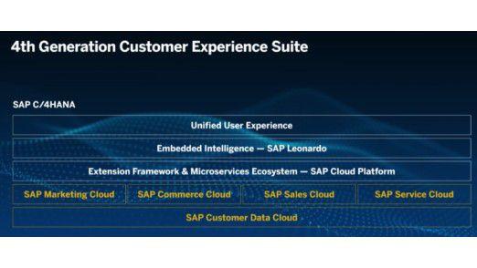 SAP C/4HANA besteht aus vielen unterschiedlichen Software- und Service-Komponenten.