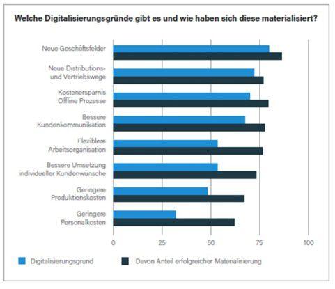 Vier von fünf deutschen CDOs gaben als Motiv für ihre Digitalisierungsmaßnahmen das Erschließen neuer Geschäftsfelder an. In den meisten Fällen erfüllte sich diese Hoffnung.