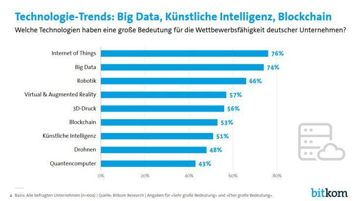 IoT und Big Data finden deutsche Unternehmen am wichtigsten.