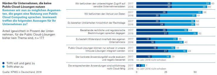 Nach wie vor befürchten viele Firmen, dass Unberechtigte auf ihre Daten in der Cloud zugreifen, oder dass Daten verloren gehen.