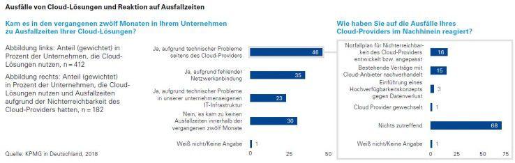 Bei etlichen Cloud-Lösungen gab es offenbar in den zurückliegenden 12 Monaten Ausfälle.