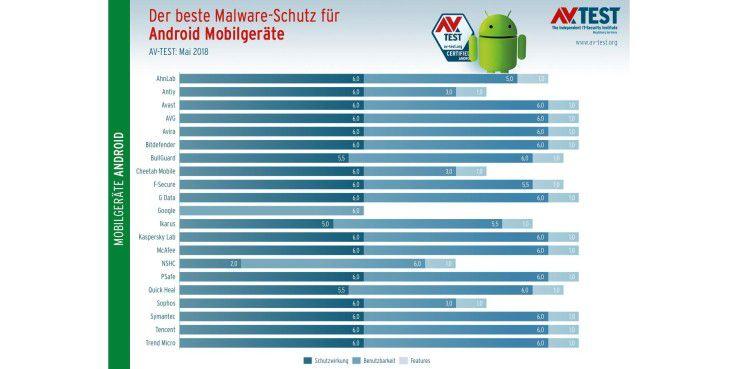Anti-Malware für Android: Grafik der Testergebnisse Mai/Juni 2018