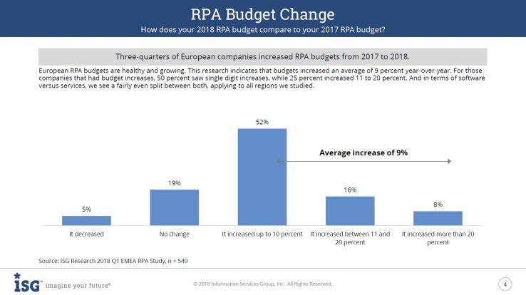 Die Budgets für RPA-Projekte werden in den kommenden Jahren deutlich zulegen.