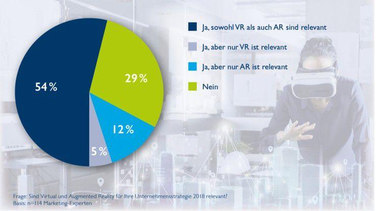 Sind Virtual Reality und Augmented Reality für die Unternehmensstrategie 2018 relevant?