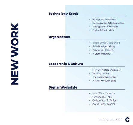 Die vier Dimensionen des Digital Workplace nach Crisp Research