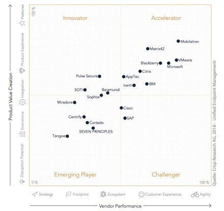 Quadrant des Anbietervergleichs zum Unified Endpoint Management
