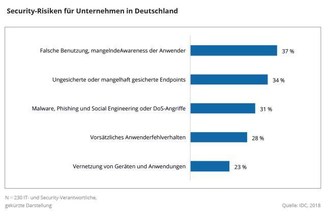 Das sind laut den Analysten IDC die größten IT-Security-Risiken in Deutschland 2018.