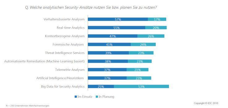 Für die Bekämpfung von Cyberkriminellen lassen sich vielfältige IT-Security-Ansätze nutzen.