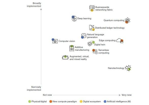 """Das Marktforschungs- und Beratungshaus Forrester hat zwölf Emerging Technologies mit einem besonders hohen """"disruptiven Potenzial"""" identifiziert."""
