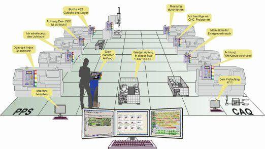 Industrie 4.0 in einer mittelständischen Fertigung: Alle Sensoren und Aktoren sind miteinander vernetzt und werden über Software miteinander logisch verknüpft.
