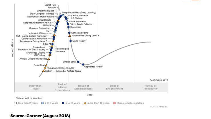Gartner Hypecycle Emerging Technologies 2018 (August)