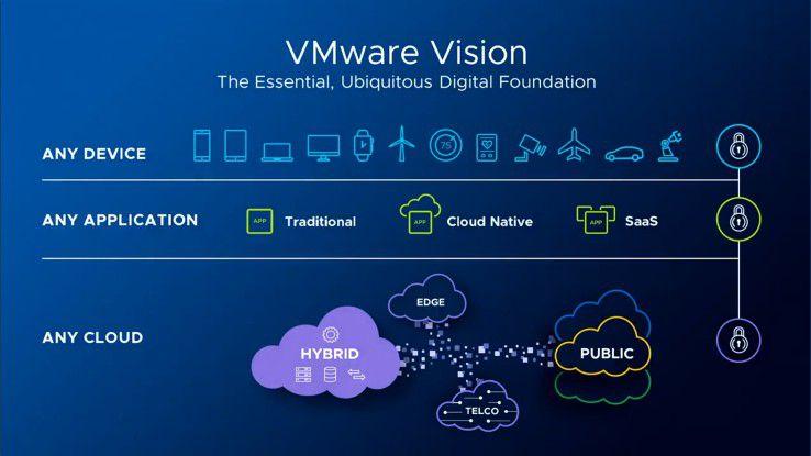 VMwares Vision einer allumfassenden IT-Infrastruktur.