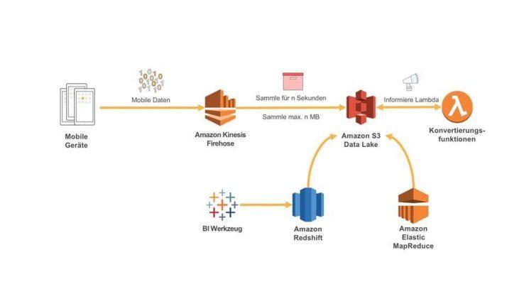 Große Datenmengen lassen sich in der Cloud auswerten, um die Qualität von Mobilfunknetzen zu ermitteln.