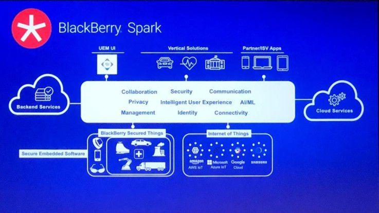 Mit der Plattform Spark bringt BlackBerry verschiedene Software und Services unter ein Dach.