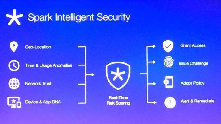 Mit dem neuen Service Spark Intelligent Security können Unternehmen kontextbezogen Sicherheitsstufen vorgeben.