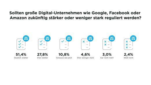 Viele Deutsche fordern, Amazon, Facebook und Google stärker zu regulieren.