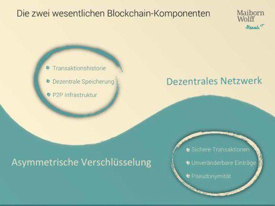 Blockchain-Komponenten