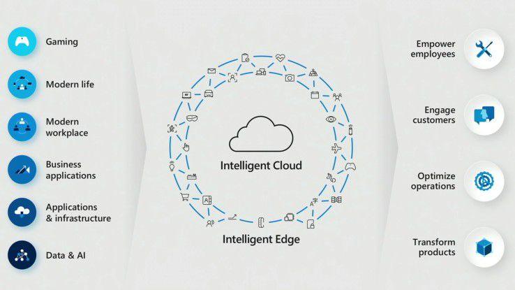 So stellt sich Microsoft eine allumfassende, intelligente Cloud-Edge-Lösung vor.