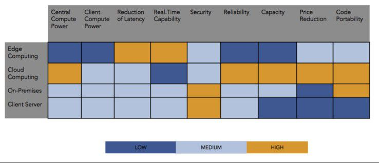 High Reduction of Latency & Real Time Capability - das zeichnet Edge Computing aus