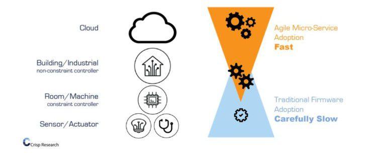 Vom Sensor bis zur Cloud - zum Edge-Computing zählt vor allem der untere Bereich in der IoT-Welt