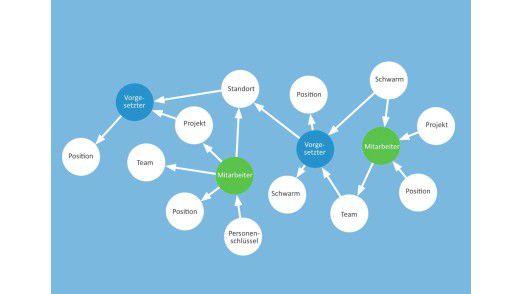 Flexibles Abbilden von Personalstrukturen mithilfe von Graphdatenbanken