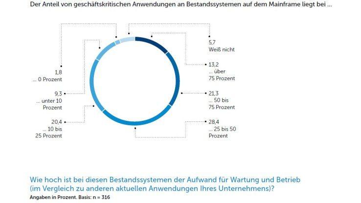 Der Anteil von geschäftskritischen Anwendungen an Bestandssystemen auf dem Mainframe liegt bei...