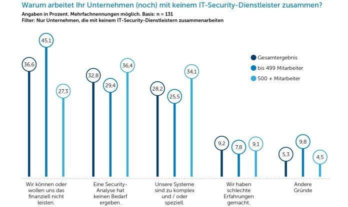Vor allem kleinere Mittelständler (bis 500 Mitarbeiter) verzichten wegen der Kosten auf externe IT-Sicherheitsdienstleistungen.