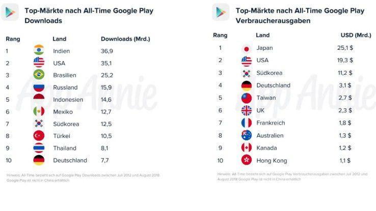 Bezahlen für Apps? Für die Japaner scheint dies ganz natürlich zu seine, während sich die Deutschen eher in Zurückhaltung üben.