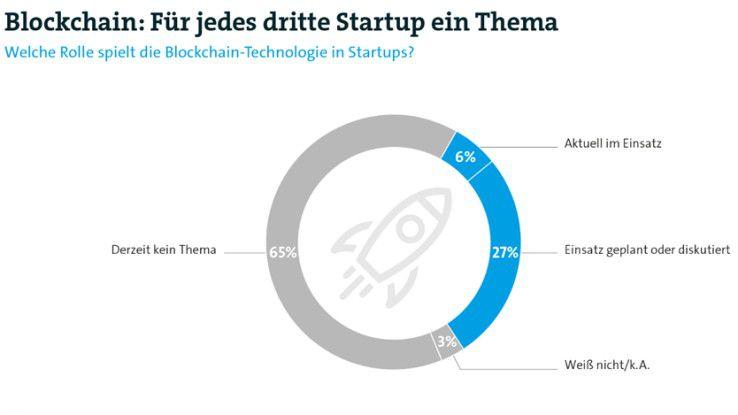 Nur sechs Prozent der deutschen Startups nutzen derzeit Blockchain-Technologien. Immerhin 27 Prozent planen einen Einsatz.