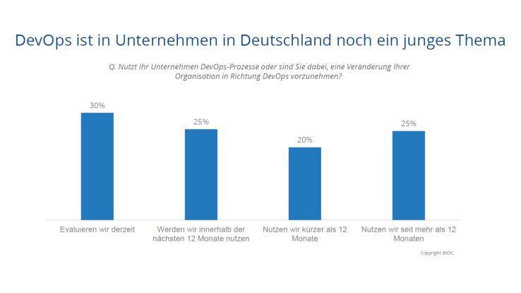 Ausbaufähig: Das Thema DevOps hat in Deutschland noch Entwicklungspotenzial.
