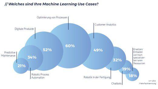 Die klassische Prozessoptimierung ist für viele Entscheider das wichtigste Einsatzfeld von Machine-Learning-Techniken.