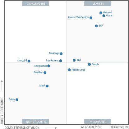 Das Spitzenquartett setzt sich in Gartners Magic Quadrant weiter ab: Microsoft und Oracle bleiben mit ihren Datenbanken vorne. AWS und SAP haben aufgeholt und positionieren sich als Verfolger. IBM hat Boden verloren.