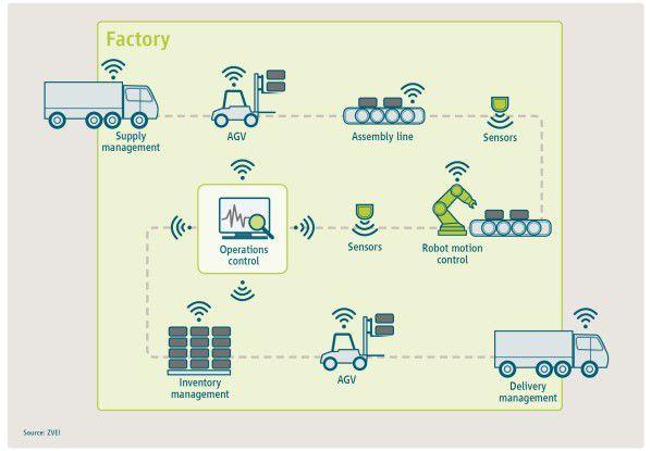 Der ZVEI sieht für 5G vielfältige Einsatzmöglichkeiten in der Industrie.