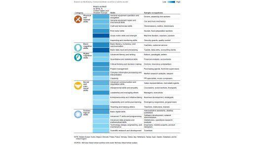 Die fünf Kategorien menschlicher Fertigkeiten lassen sich in 25 einzelne Skills aufsplitten.