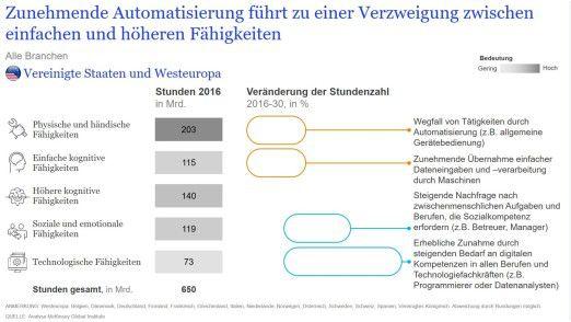 In den gesamten westlichen Industrienationen verschieben sich die Arbeitsschwerpunkte.