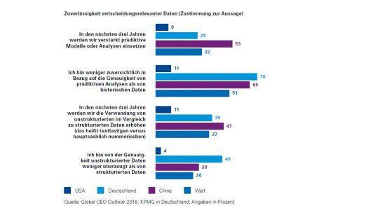 Im weltweiten Vergleich zeigen überdurchschnittlich viele deutsche CEOs Zweifel an der Genauigkeit unstrukturierter Daten.